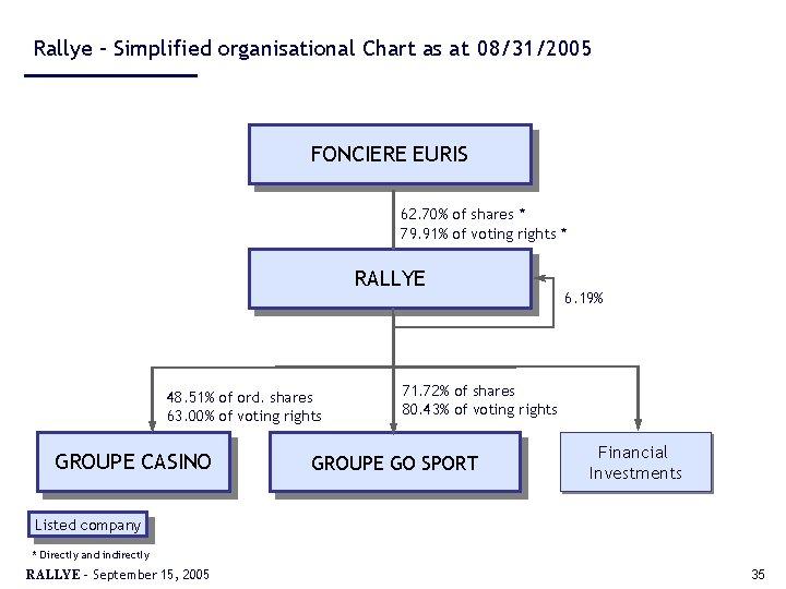 Rallye – Simplified organisational Chart as at 08/31/2005 FONCIERE EURIS 62. 70% of shares