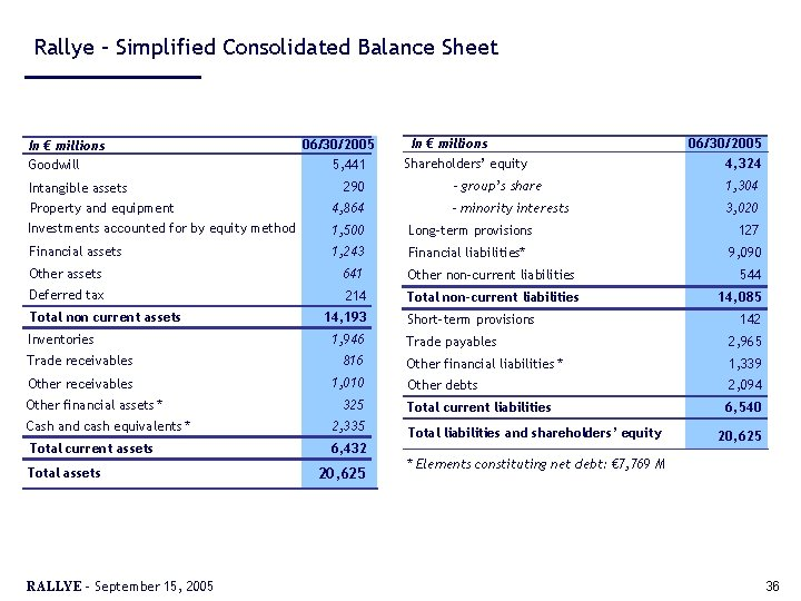 Rallye – Simplified Consolidated Balance Sheet In € millions Goodwill Intangible assets 06/30/2005 5,