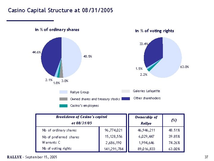 Casino Capital Structure at 08/31/2005 in % of ordinary shares in % of voting