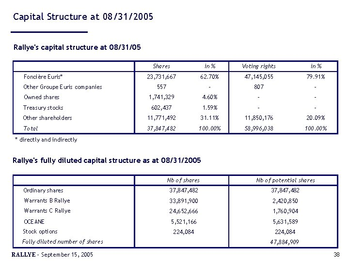 Capital Structure at 08/31/2005 Rallye's capital structure at 08/31/05 Shares in % Voting rights