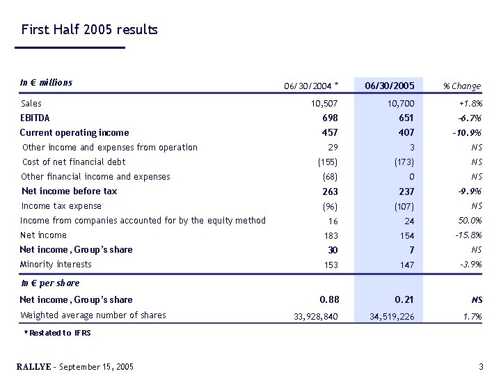 First Half 2005 results In € millions 06/30/2004 * 06/30/2005 % Change 10, 507