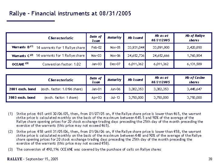 Rallye – Financial instruments at 08/31/2005 Date of issue Maturity Nb issued Nb as