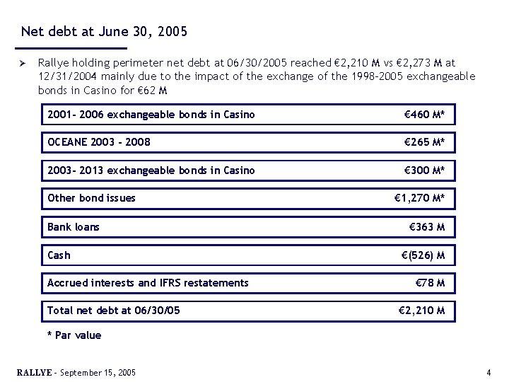 Net debt at June 30, 2005 Ø Rallye holding perimeter net debt at 06/30/2005