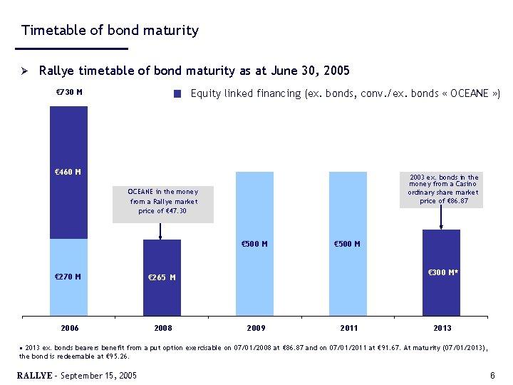 Timetable of bond maturity Ø Rallye timetable of bond maturity as at June 30,