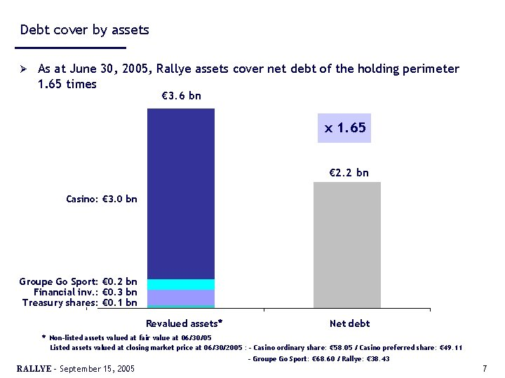 Debt cover by assets Ø As at June 30, 2005, Rallye assets cover net
