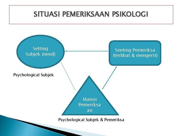SITUASI PEMERIKSAAN PSIKOLOGI Setting Subjek (need) Seeting Pemeriksa (terlibat & mengerti) Psychological Subjek Materi