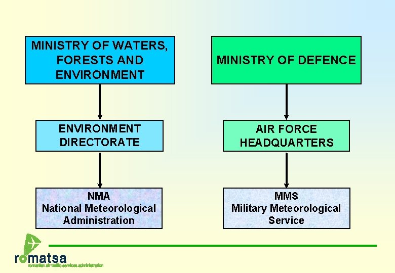 MINISTRY OF WATERS, FORESTS AND ENVIRONMENT MINISTRY OF DEFENCE ENVIRONMENT DIRECTORATE AIR FORCE HEADQUARTERS