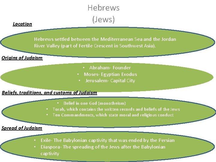 Hebrews (Jews) Location Hebrews settled between the Mediterranean Sea and the Jordan River Valley
