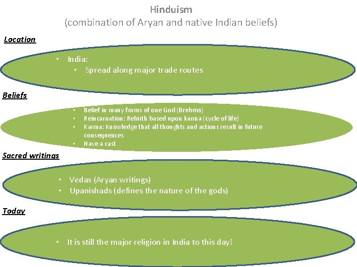 Hinduism (combination of Aryan and native Indian beliefs) Location • India: • Spread along