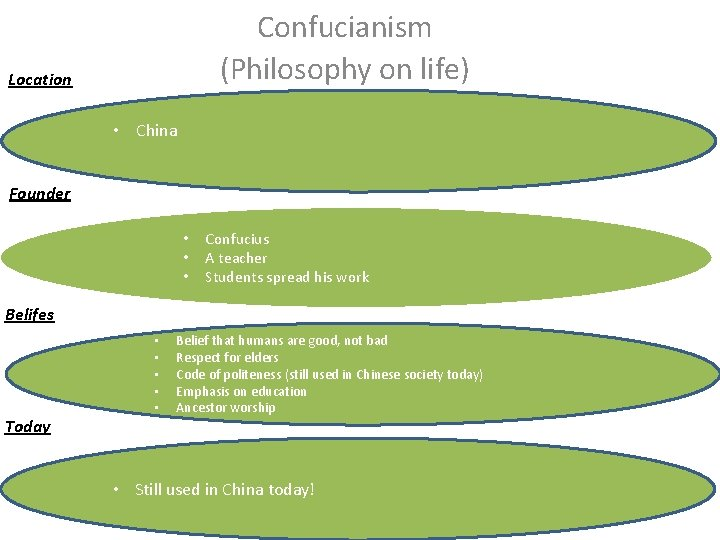 Confucianism (Philosophy on life) Location • China Founder • • • Confucius A teacher