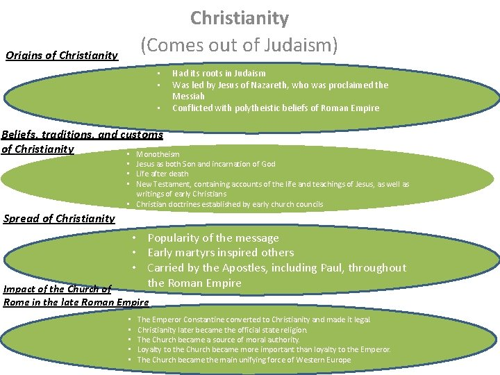 Christianity (Comes out of Judaism) Origins of Christianity • • • Had its roots