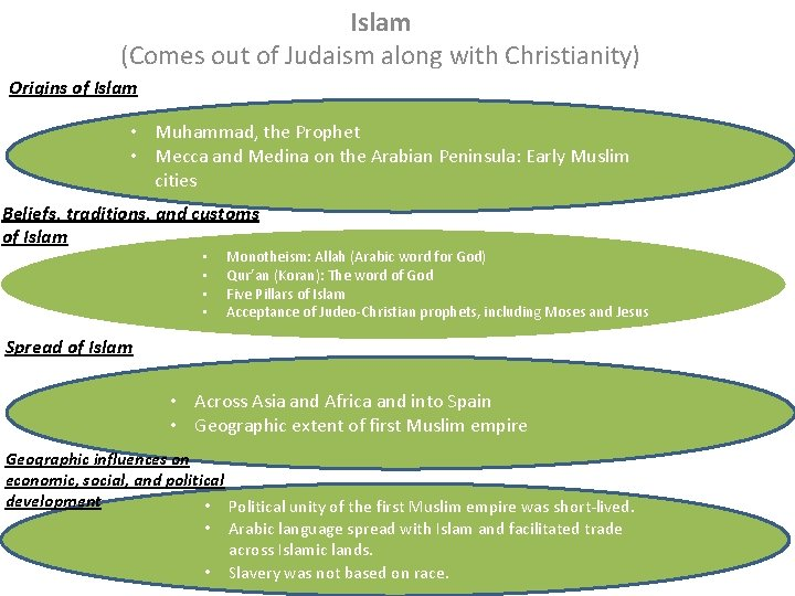 Islam (Comes out of Judaism along with Christianity) Origins of Islam • Muhammad, the