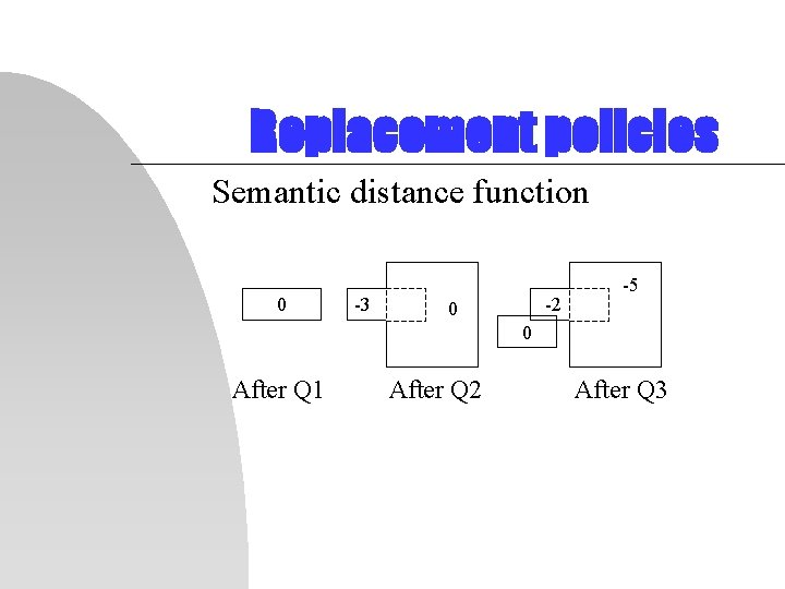 Replacement policies Semantic distance function 0 -3 -2 0 -5 0 After Q 1