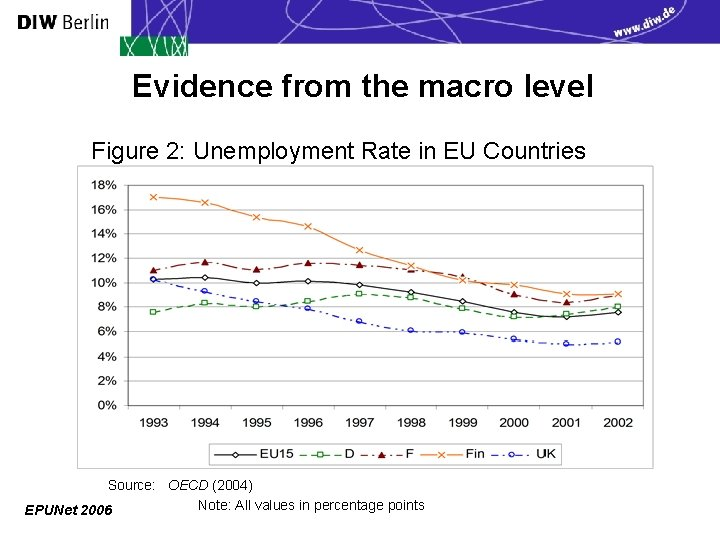Evidence from the macro level Figure 2: Unemployment Rate in EU Countries Source: OECD