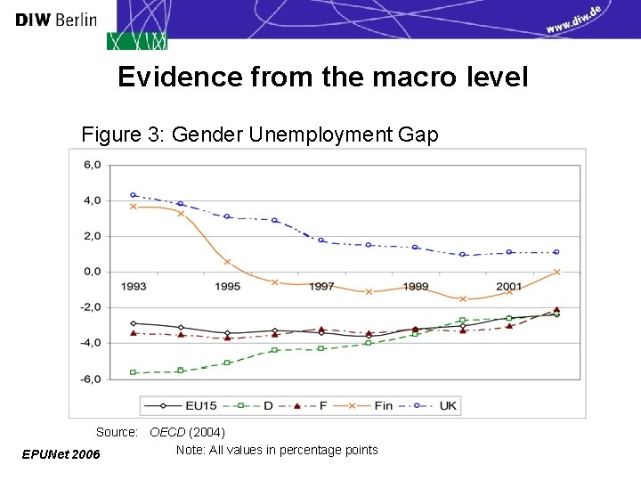 Evidence from the macro level Figure 3: Gender Unemployment Gap Source: OECD (2004) Note: