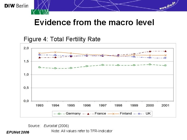 Evidence from the macro level Figure 4: Total Fertility Rate Source: Eurostat (2006) Note: