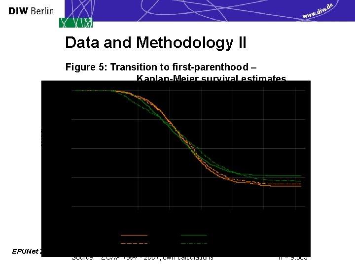 Data and Methodology II Figure 5: Transition to first-parenthood – Kaplan-Meier survival estimates EPUNet