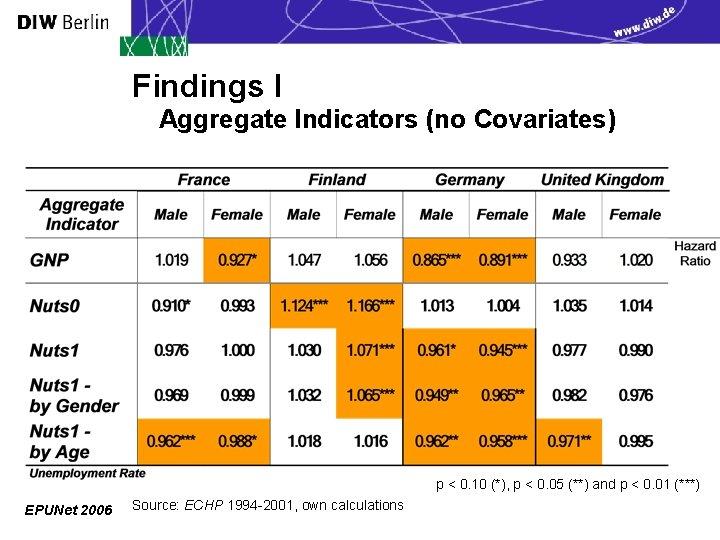 Findings I Aggregate Indicators (no Covariates) p < 0. 10 (*), p < 0.