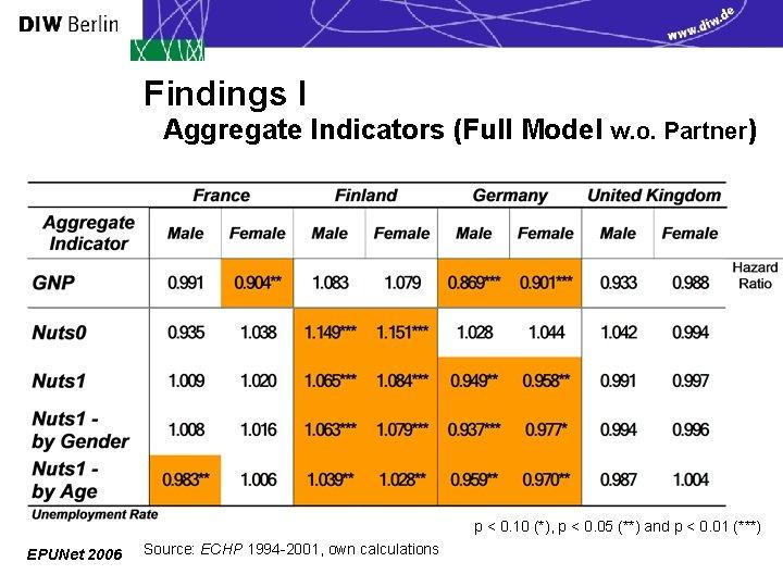 Findings I Aggregate Indicators (Full Model w. o. Partner) p < 0. 10 (*),