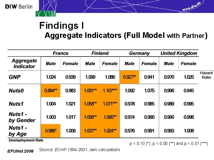 Findings I Aggregate Indicators (Full Model with Partner) p < 0. 10 (*), p