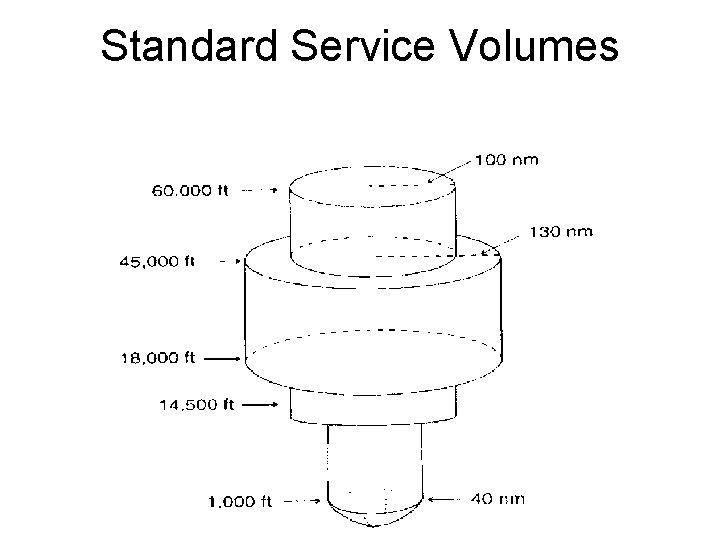 Standard Service Volumes