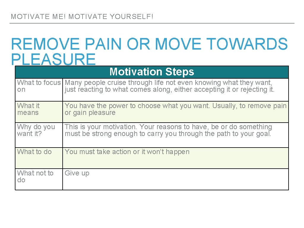MOTIVATE ME! MOTIVATE YOURSELF! REMOVE PAIN OR MOVE TOWARDS PLEASURE Motivation Steps What to
