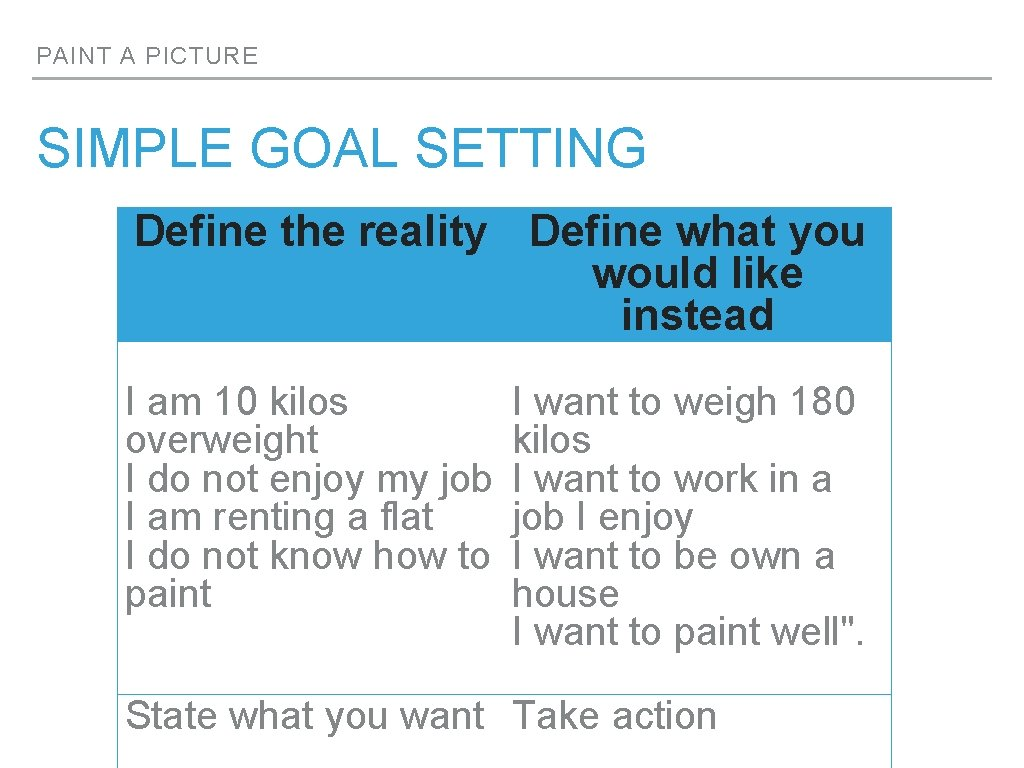 PAINT A PICTURE SIMPLE GOAL SETTING Define the reality Define what you would like