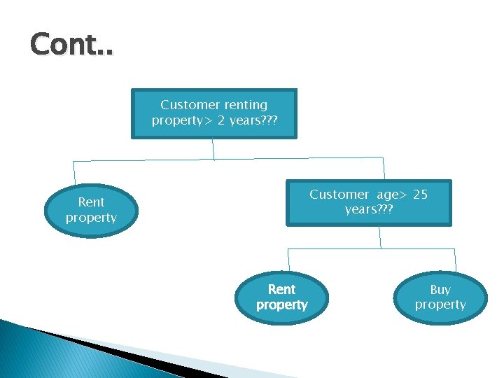 Cont. . Customer renting property> 2 years? ? ? Customer age> 25 years? ?