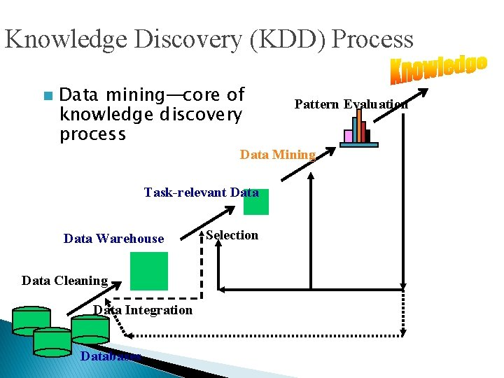 Knowledge Discovery (KDD) Process n Data mining—core of knowledge discovery process Pattern Evaluation Data