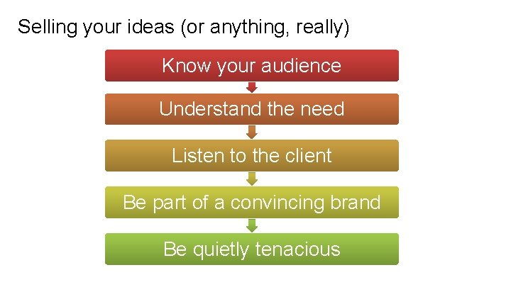 Selling your ideas (or anything, really) Know your audience Understand the need Listen to
