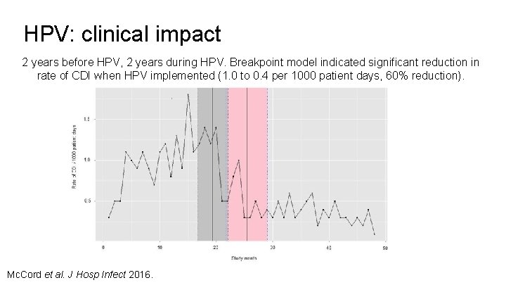 HPV: clinical impact 2 years before HPV, 2 years during HPV. Breakpoint model indicated