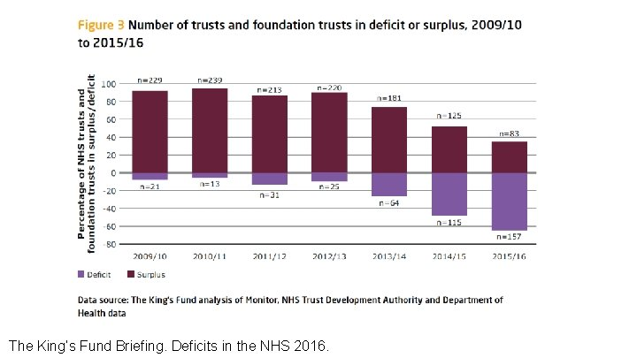 The King's Fund Briefing. Deficits in the NHS 2016.