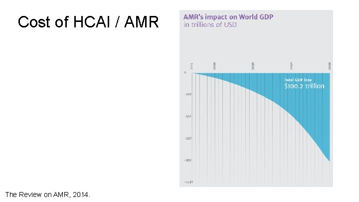 Cost of HCAI / AMR The Review on AMR, 2014.