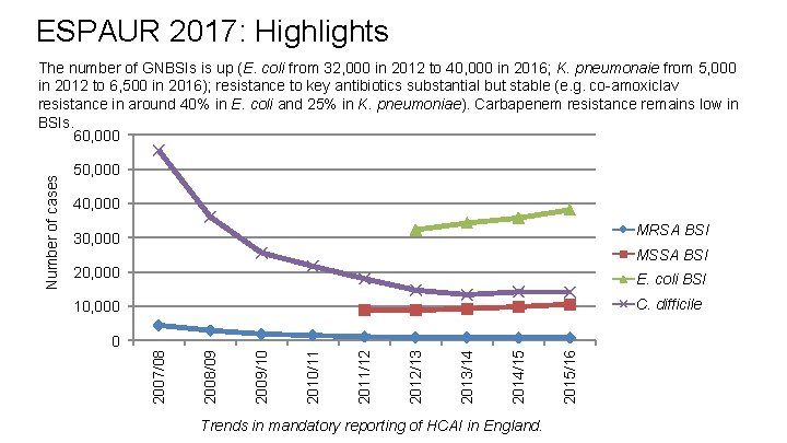 ESPAUR 2017: Highlights 50, 000 40, 000 MRSA BSI 30, 000 MSSA BSI 20,