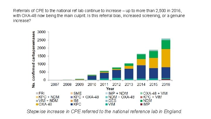 Referrals of CPE to the national ref lab continue to increase – up to