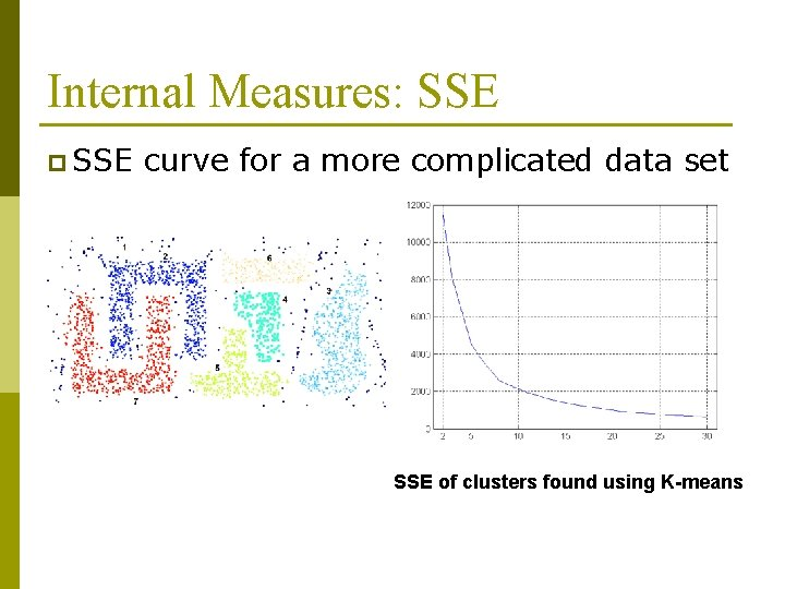 Internal Measures: SSE p SSE curve for a more complicated data set SSE of