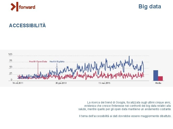 Big data ACCESSIBILITÀ La ricerca dei trend di Google, focalizzata sugli ultimi cinque anni,