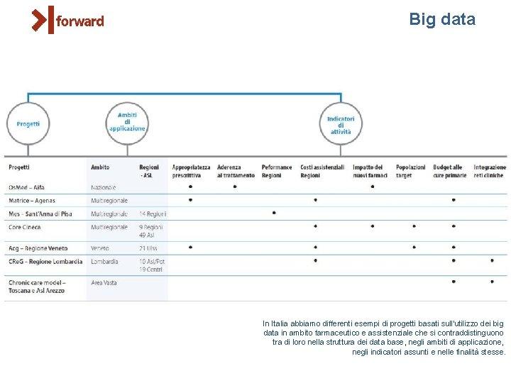 Big data In Italia abbiamo differenti esempi di progetti basati sull'utilizzo dei big data