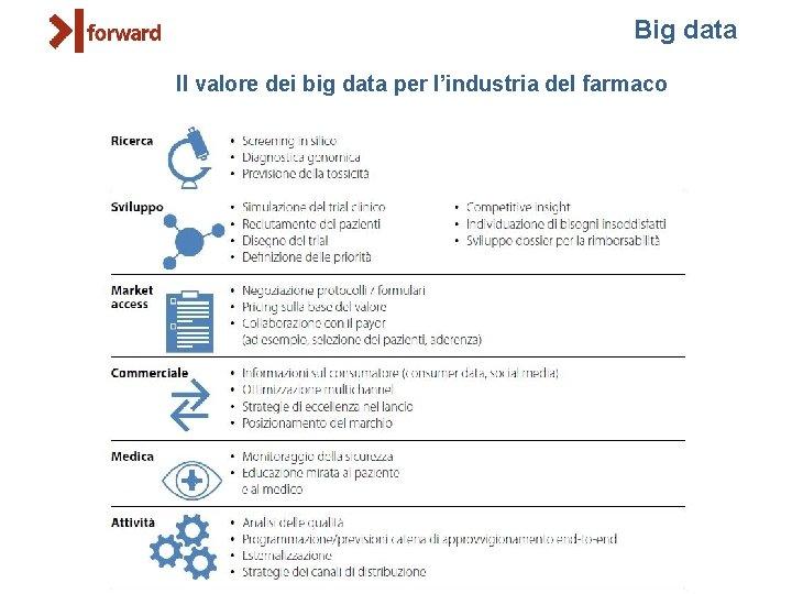 Big data Il valore dei big data per l'industria del farmaco
