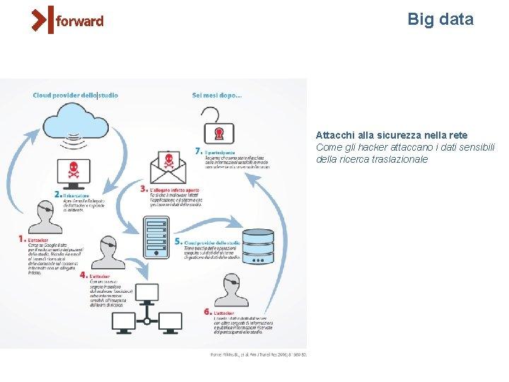Big data Attacchi alla sicurezza nella rete Come gli hacker attaccano i dati sensibili