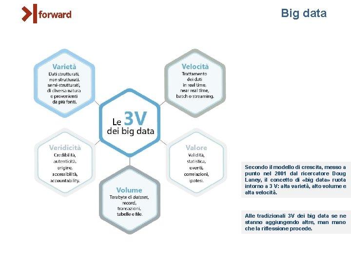 Big data Secondo il modello di crescita, messo a punto nel 2001 dal ricercatore