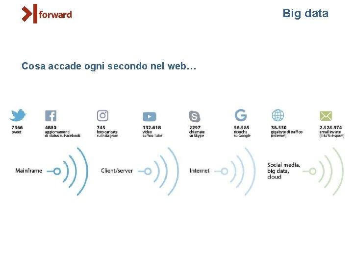Big data Cosa accade ogni secondo nel web…