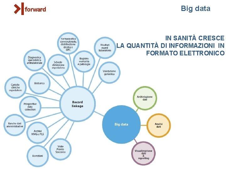 Big data IN SANITÀ CRESCE LA QUANTITÀ DI INFORMAZIONI IN FORMATO ELETTRONICO