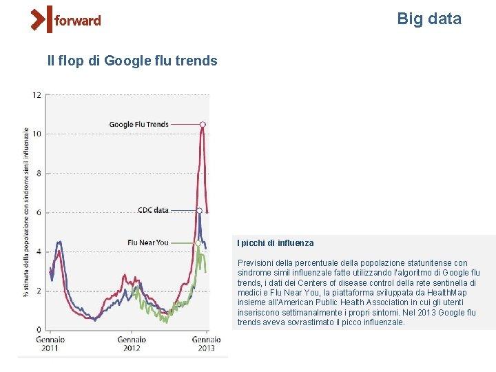 Big data Il flop di Google flu trends I picchi di influenza Previsioni della