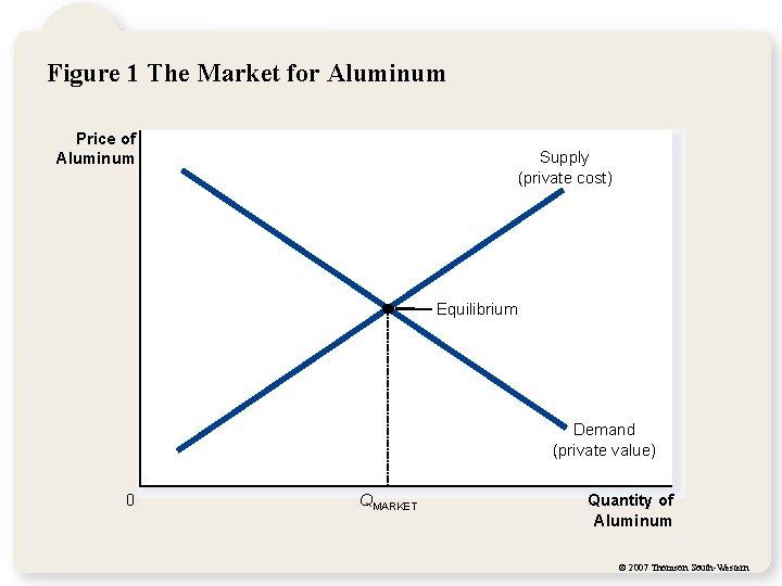 Figure 1 The Market for Aluminum Price of Aluminum Supply (private cost) Equilibrium Demand
