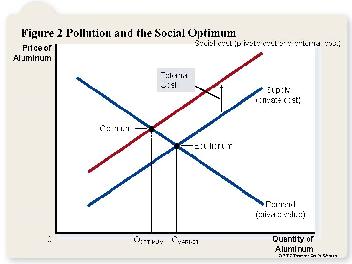 Figure 2 Pollution and the Social Optimum Social cost (private cost and external cost)