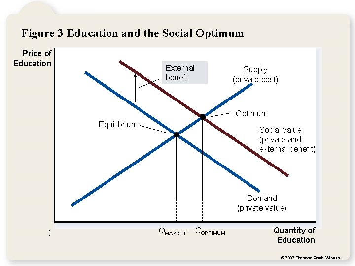 Figure 3 Education and the Social Optimum Price of Education External benefit Supply (private