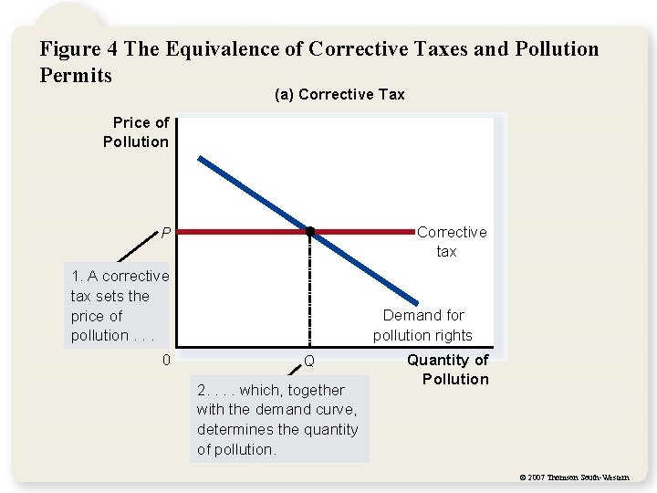 Figure 4 The Equivalence of Corrective Taxes and Pollution Permits (a) Corrective Tax Price