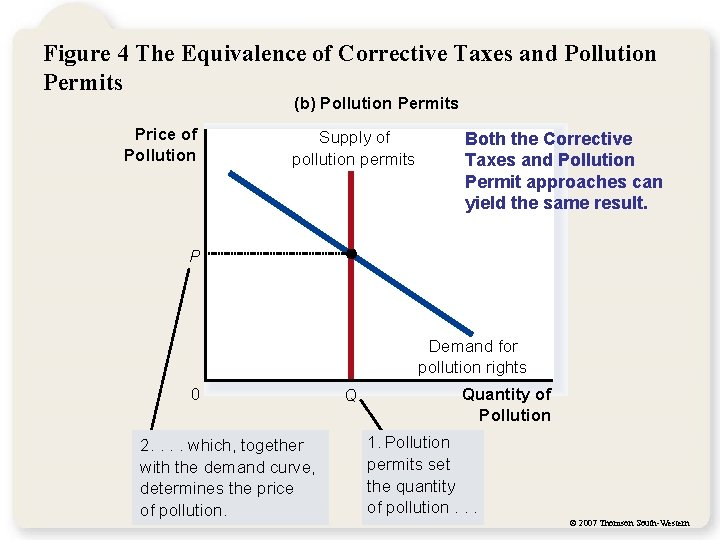 Figure 4 The Equivalence of Corrective Taxes and Pollution Permits (b) Pollution Permits Price