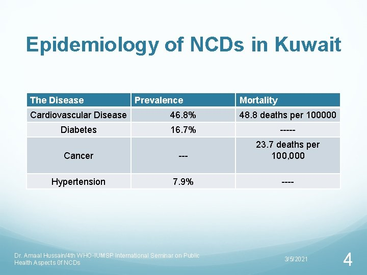 Epidemiology of NCDs in Kuwait The Disease Prevalence Mortality Cardiovascular Disease 46. 8% 48.